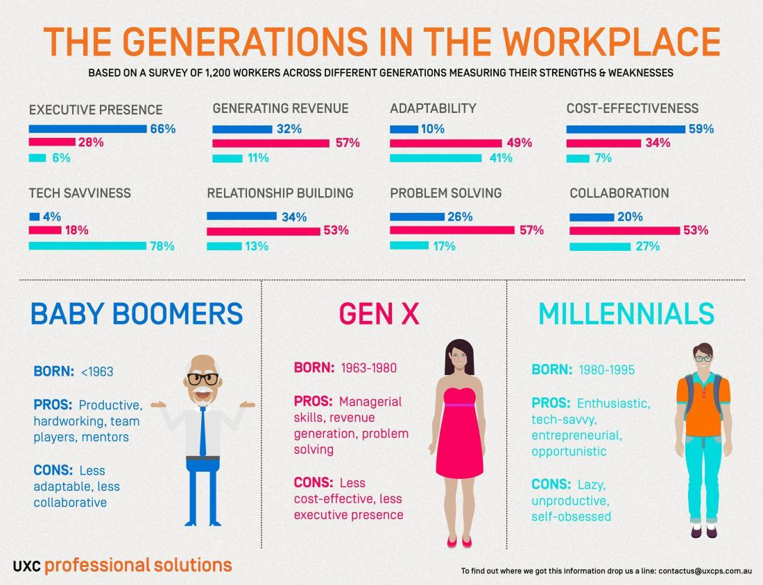 generation-gaps